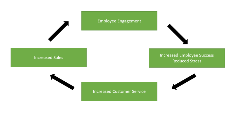 Social Intranet Software - Engagement Loop